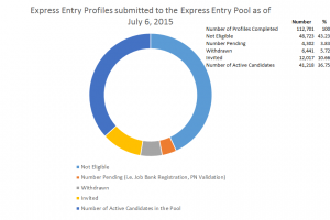 Express Entry Profiles